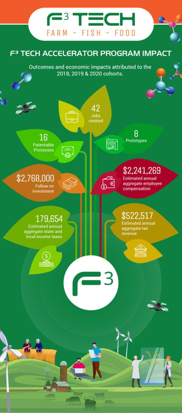 F3-Tech-Accelerator-Program-Impact-infographic-draft
